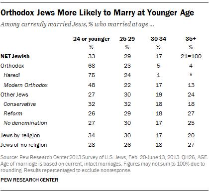 pew-PR_2015-08-26_orthodox-jews-05